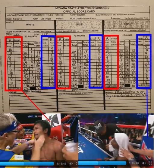 Pacquiao va Mayweather scorecards
