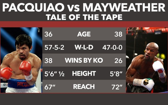 Pacquiao vs Mayweather 2015 Tale of the Tape