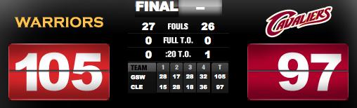 NBA Finals 2015 results